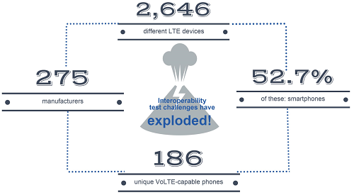 VoLTE_Interoperablility