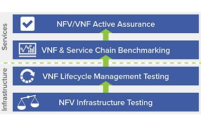 sc-NFV-benchmarking