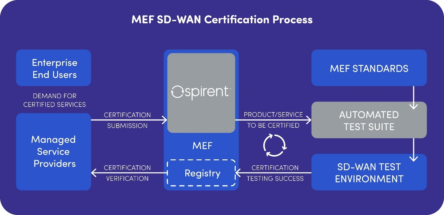 MEF Exclusive Partnership with Spirent in the Industry's First SD-WAN Certification Program image