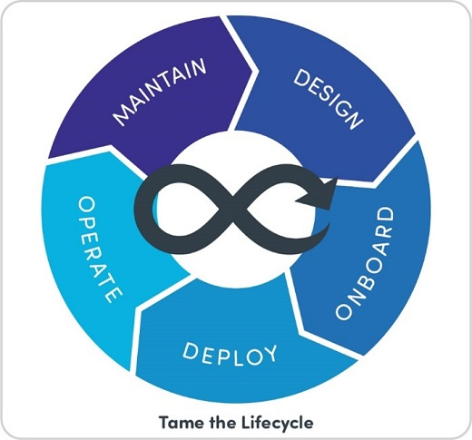 Tame SD-WAN Lifecycle