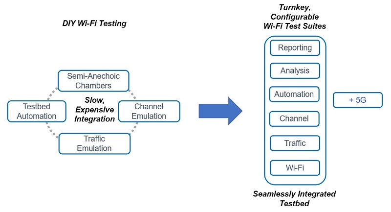 Wi-Fi Testing - octoScope Wireless Testbeds - Spirent