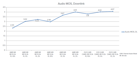 Image of the Audio MOS Downlink screen