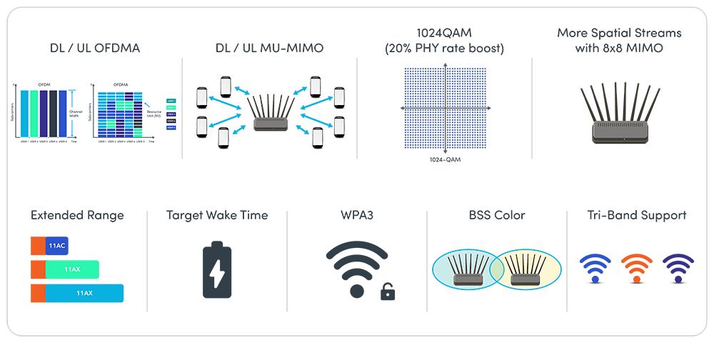 Advanced-Wi-Fi-6-Feature-Testing-Spirent