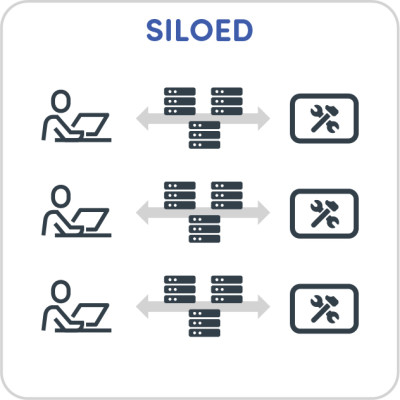 Achieving Continuous Delivery Siloed
