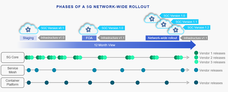 Tackling telco 5G cloud's next stumbling block validation complexity