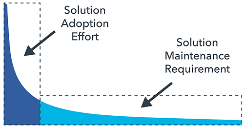 solution-adoption-diagram