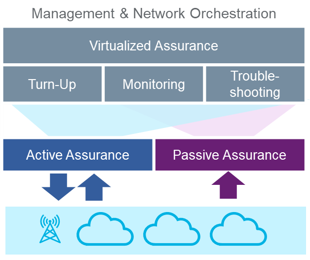 Management & Network Orchestration