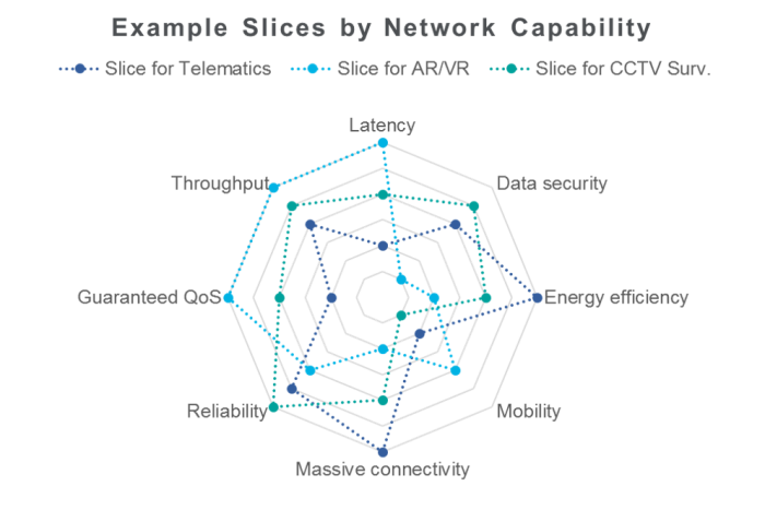 Examples slices by network capability