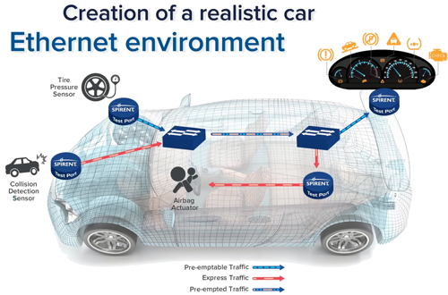 Creation of a realistic car Ethernet Environment