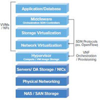 sc-NFV_validation