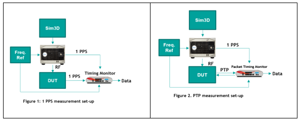 pnt-blog-1 Testbed setup for 1PPS and PTP outputs from the timing receiver device under test (DUT)