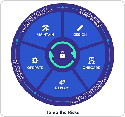 Tame SD-WAN Risks