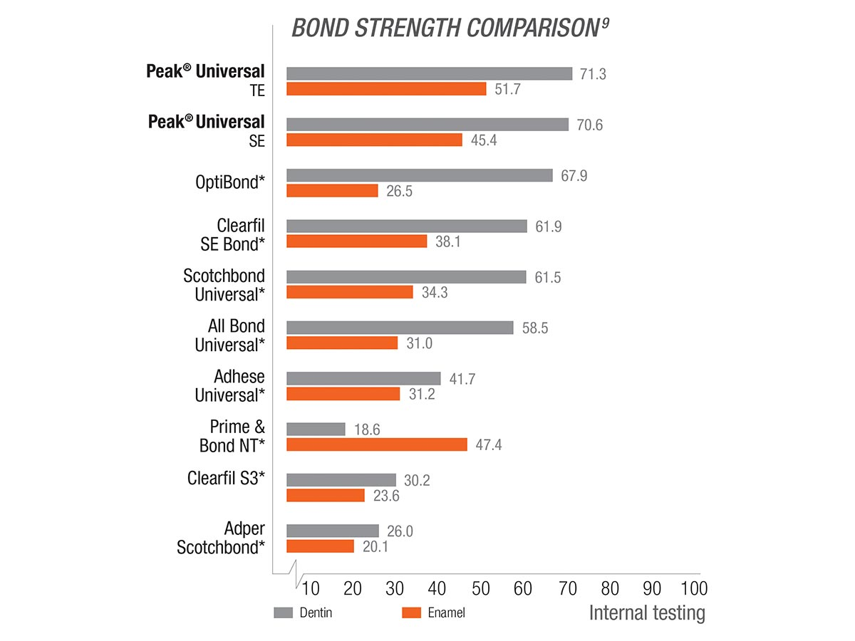 Bond Strength Comparison