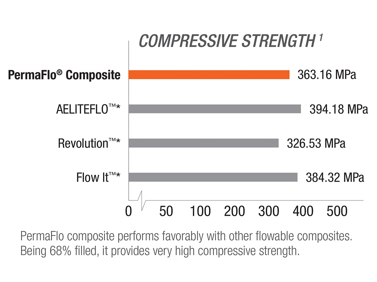 PermaFlo Compressive Strength