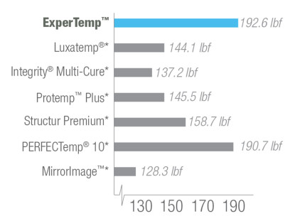 ExperTemp™ - Products - Category - Ultradent Products, Inc