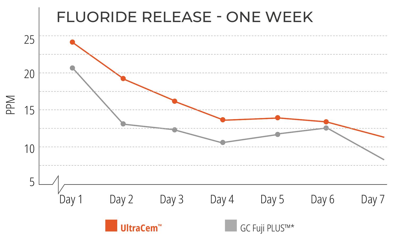 Fluoride Release