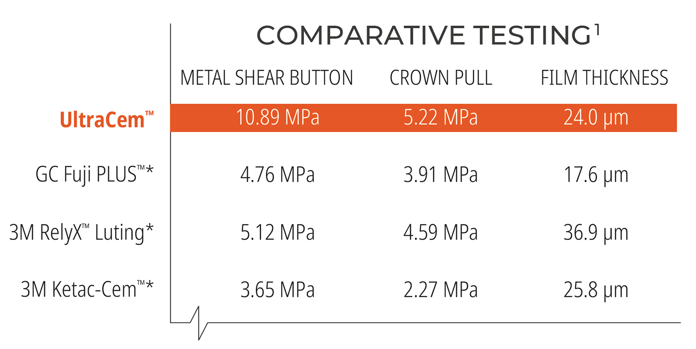 Comparative Testing