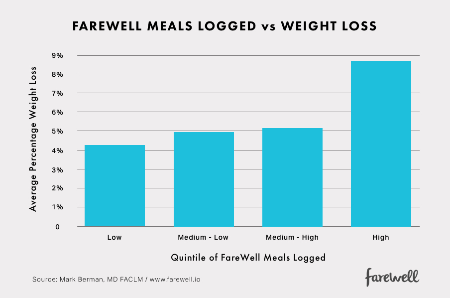 farewell-meals-logged-vs-weight-loss