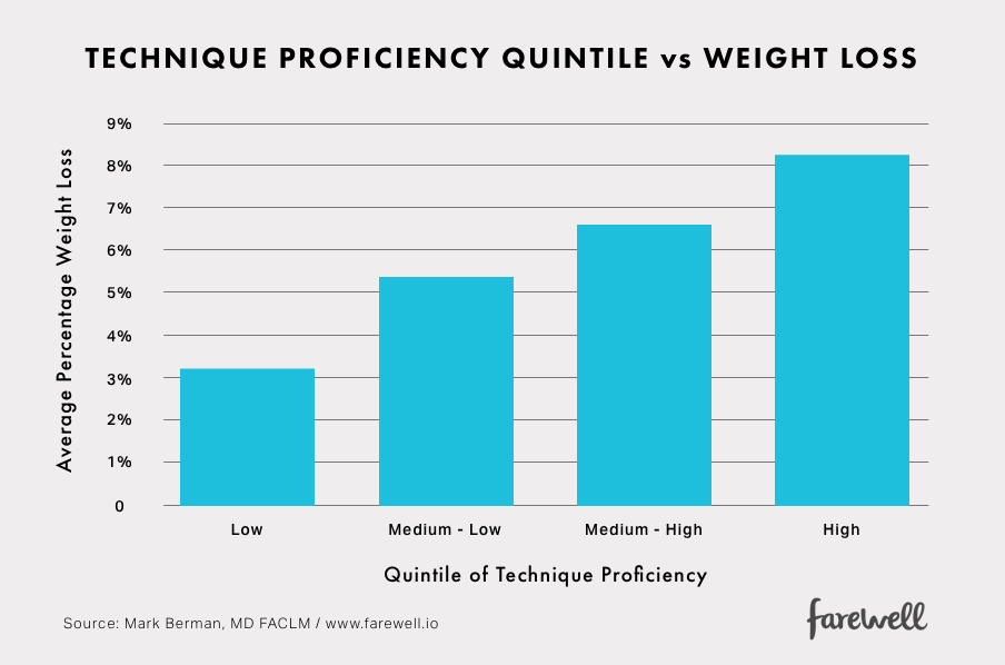 farewell-technique-proficiency-quintile-vs-weight-loss