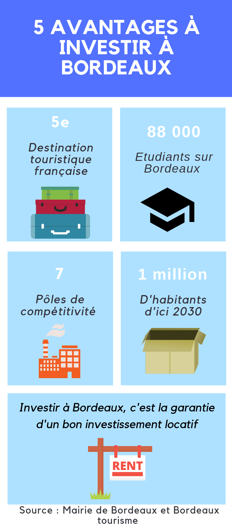 Infographie Bordeaux