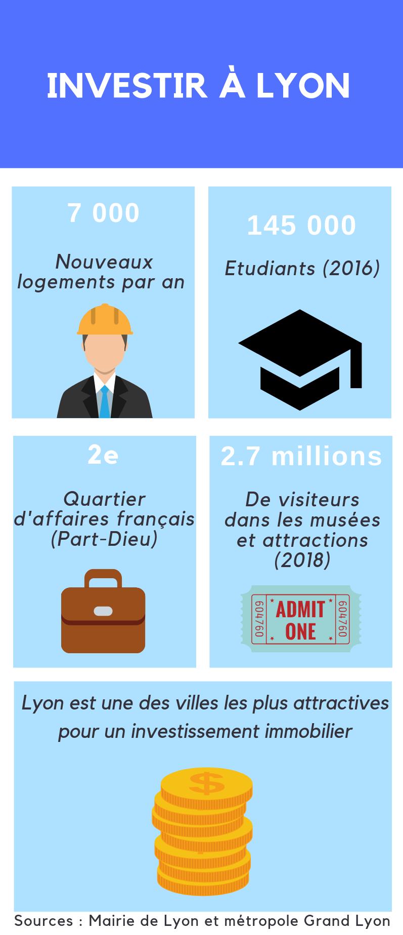 Infographie Lyon