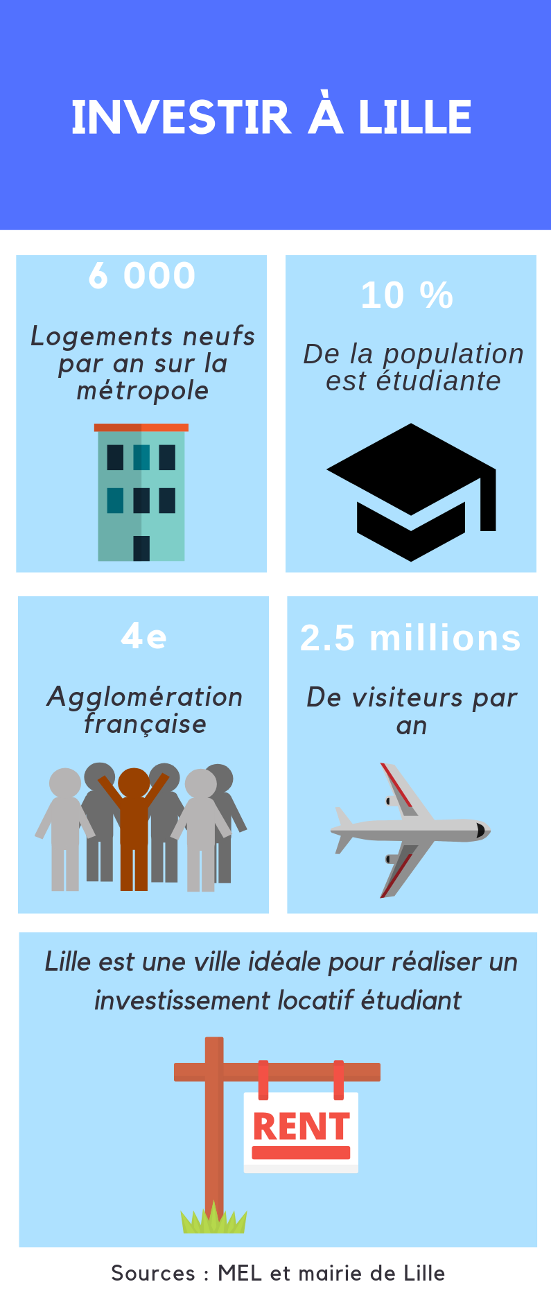Infographie Lille