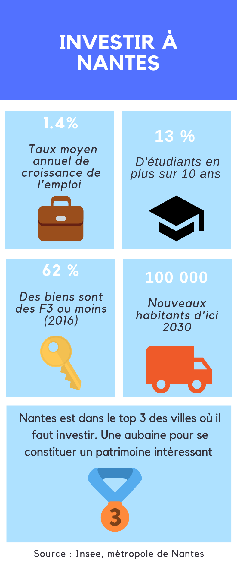 Infographie Nantes