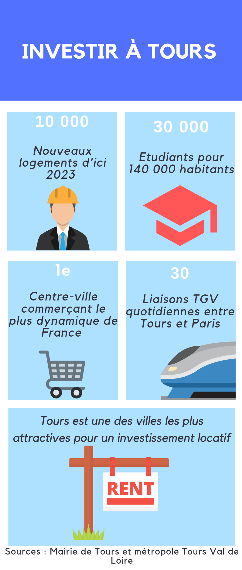 Infographie Tours