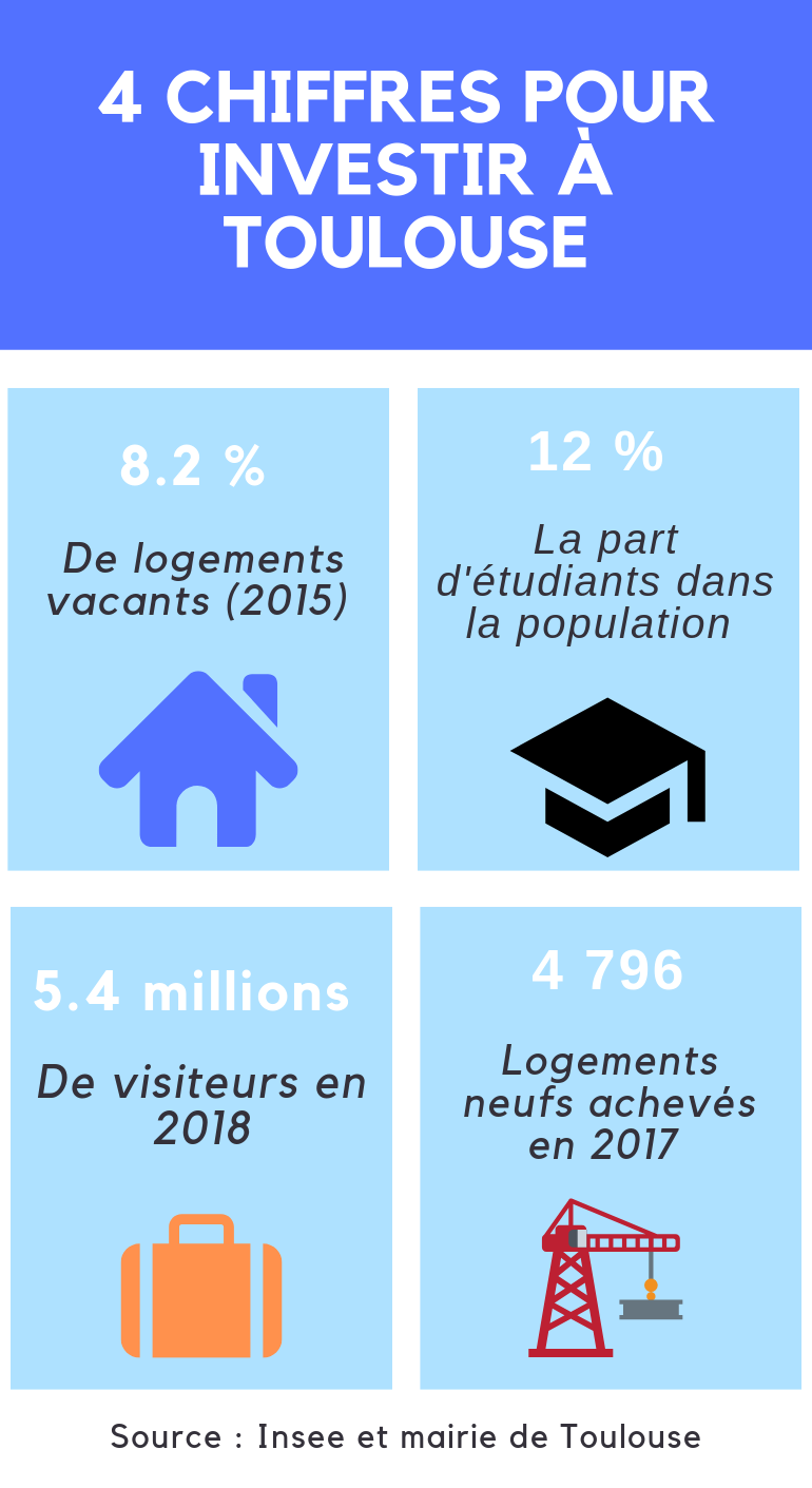 Infographie Toulouse 2