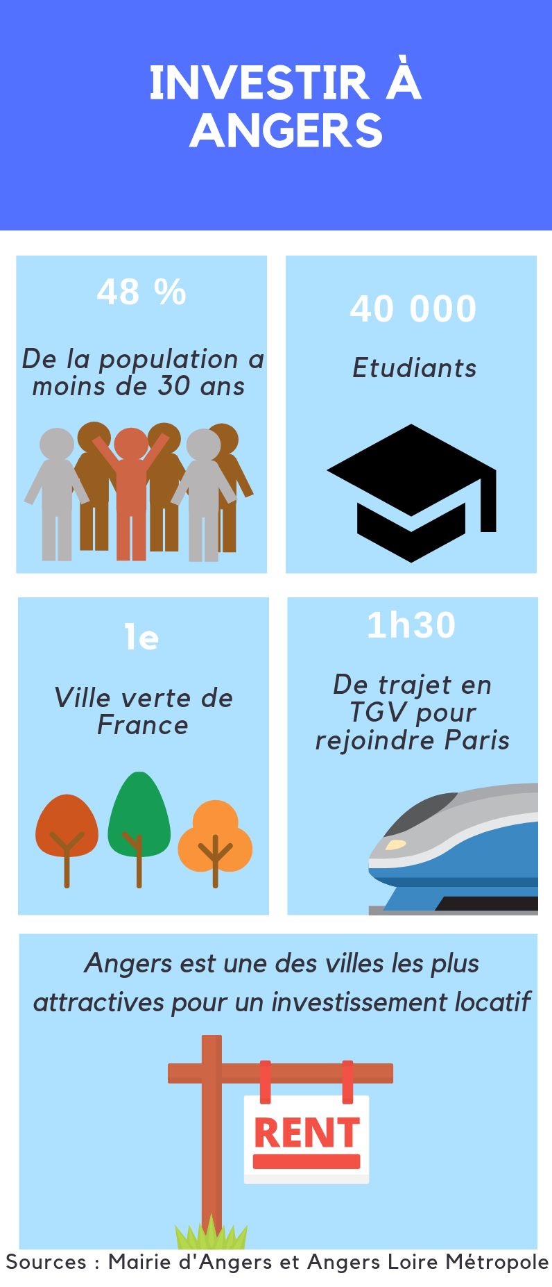Infographie Angers