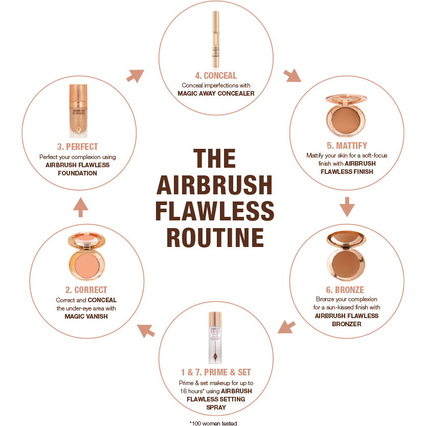 Airbrush Flawless Routine