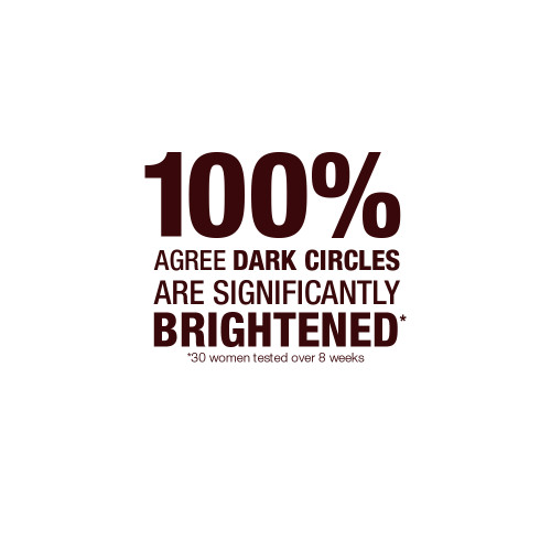 100% agree dark circles are significantly brightened. 30 women tested over 8 weeks
