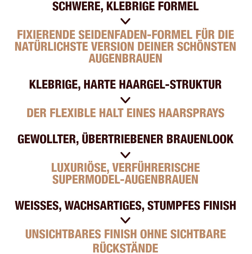 Brow Fix Information- German