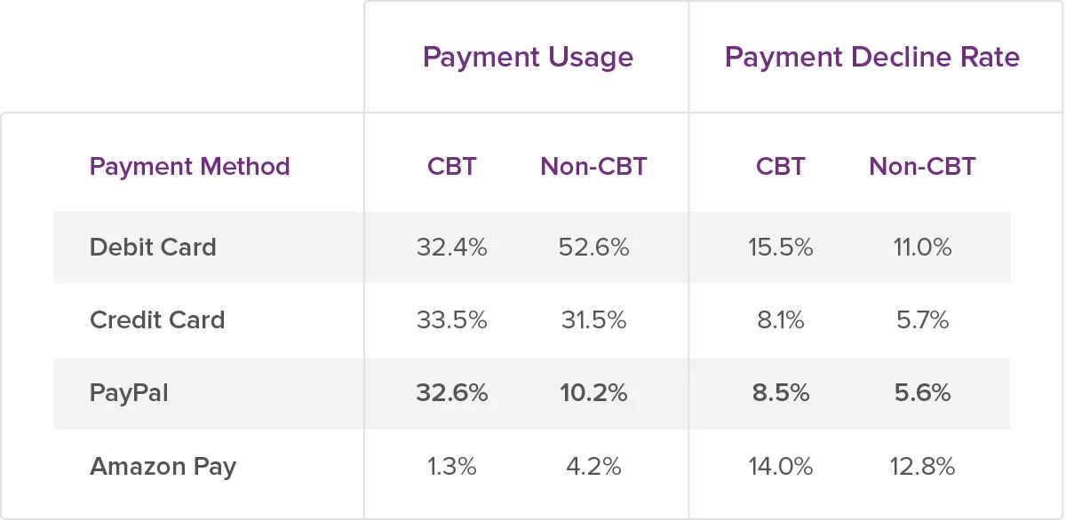 bb-payment usage decline table 2