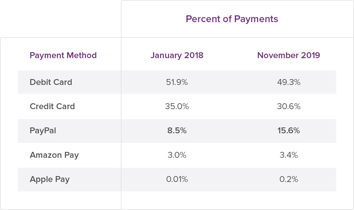 bb-percent of payments table 1