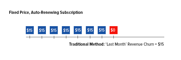 Fixed-Price-Revenue-Churn