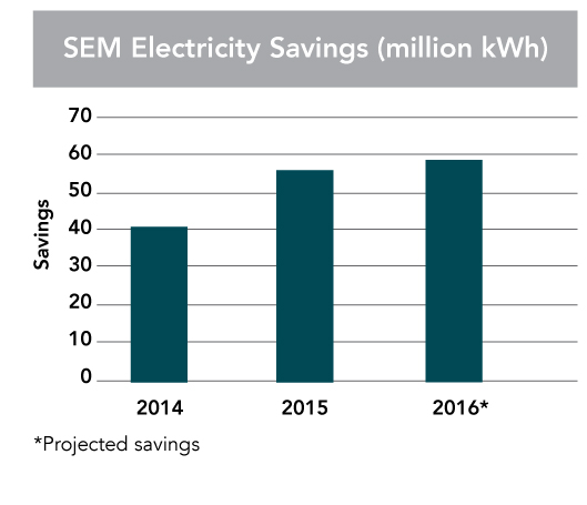 SEM electricty savings chart