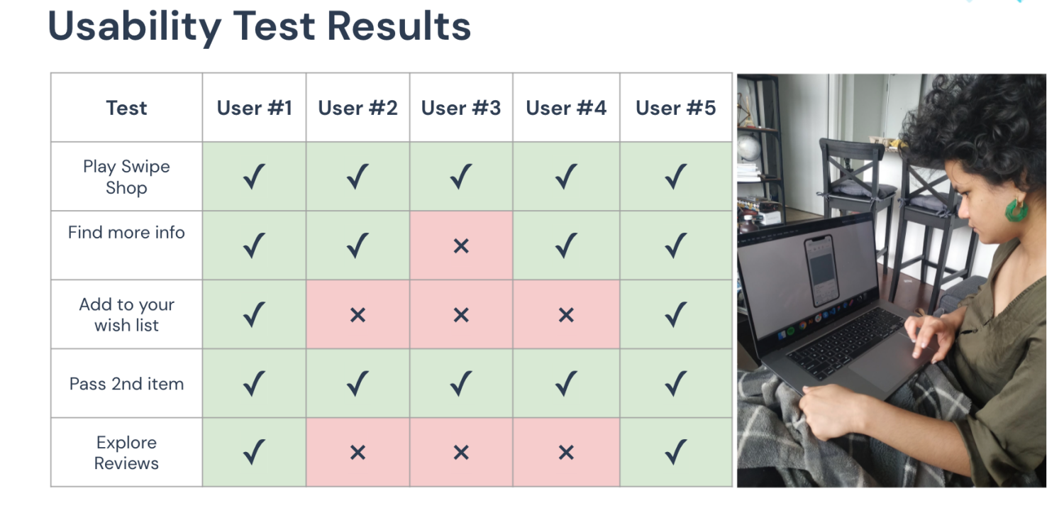 Usability testing results chart for a Wish design challenge