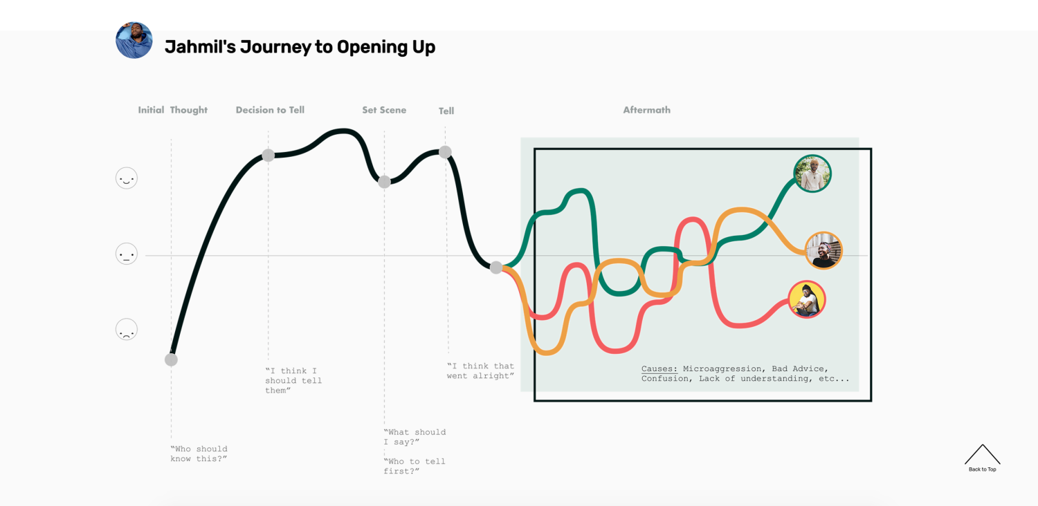 User journey map from the Cultivate case study