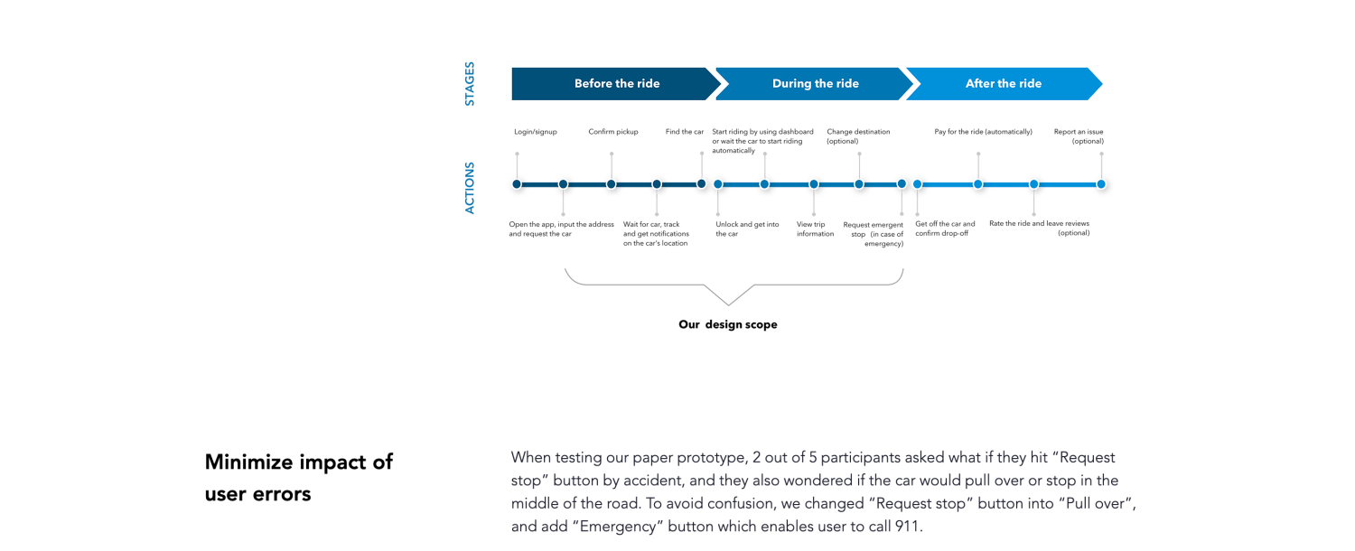 Scope of work chart for the Autonomous Ridesharing case study