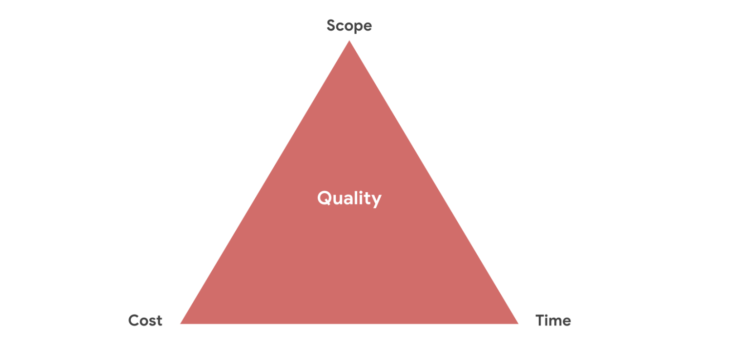 Project management triangle showing the relationship between scope, cost, and time, and how it affects the quality of a project.