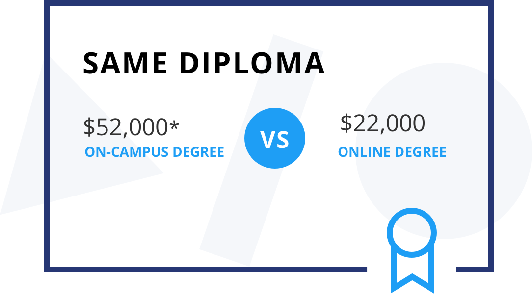 $22,000 for an online degree vs $52,000 for an on-campus degree