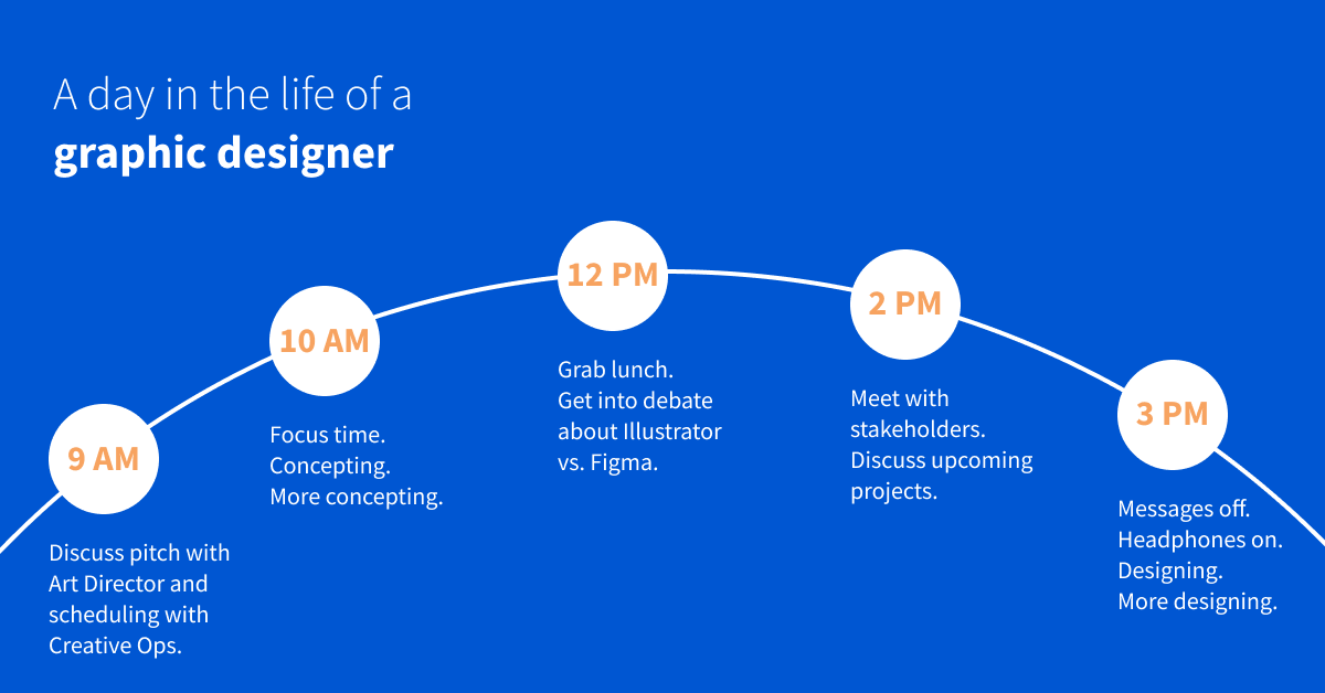 A day in the life of a graphic designer. White text on a blue background.