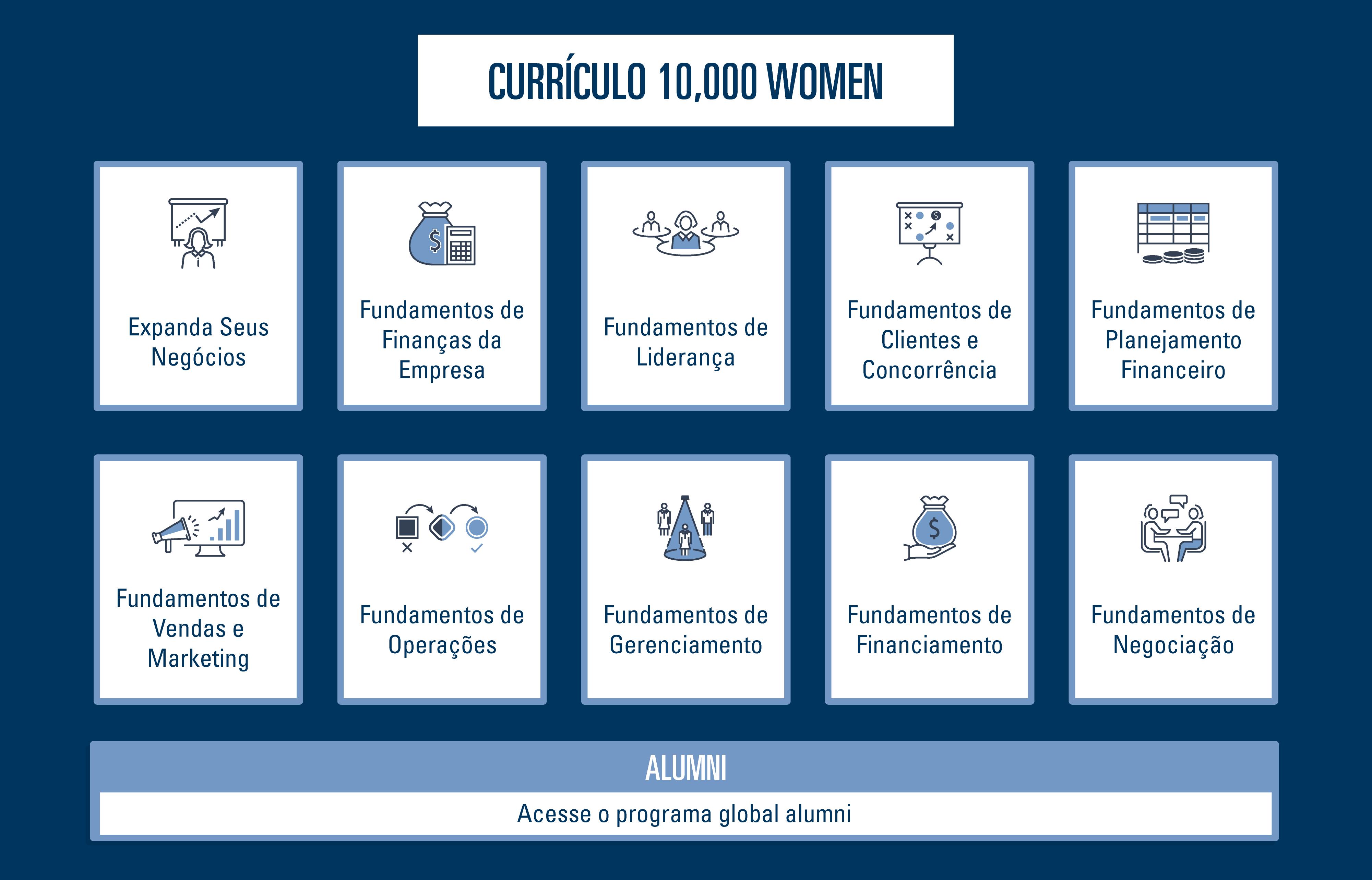 10,000 Women Curriculum