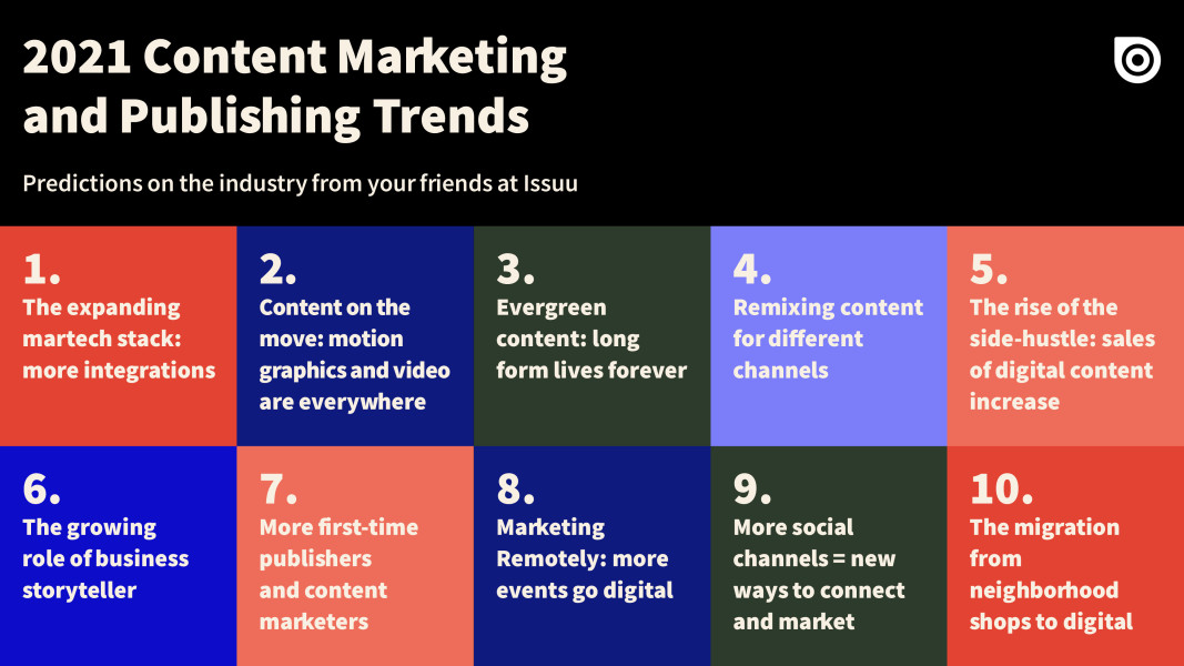 Content Marketing and Publishing Trends