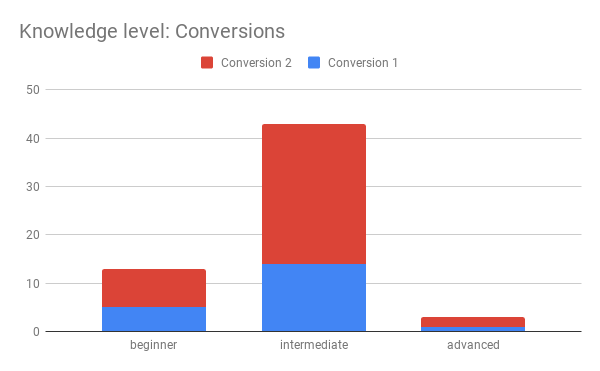 Knowledge level Conversions 1