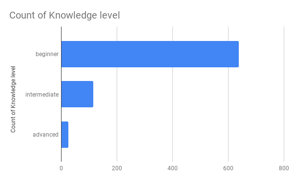 Count of Knowledge level