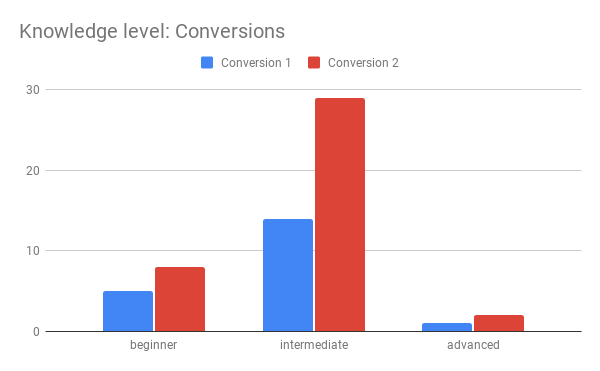 Knowledge level Conversions