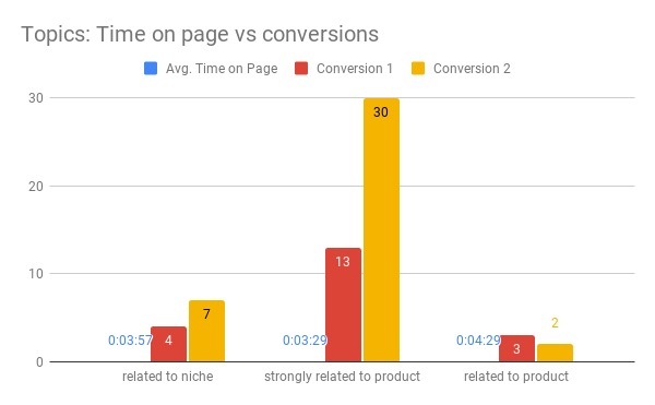 Topics Time on page vs conversions