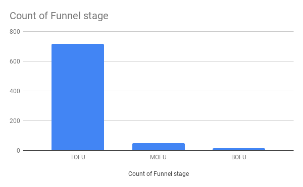 Count of Funnel stage